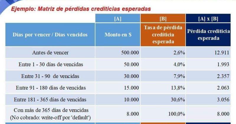 LAS 'PÉRDIDAS CREDITICIAS ESPERADAS' APLICANDO LA NIIF® 9